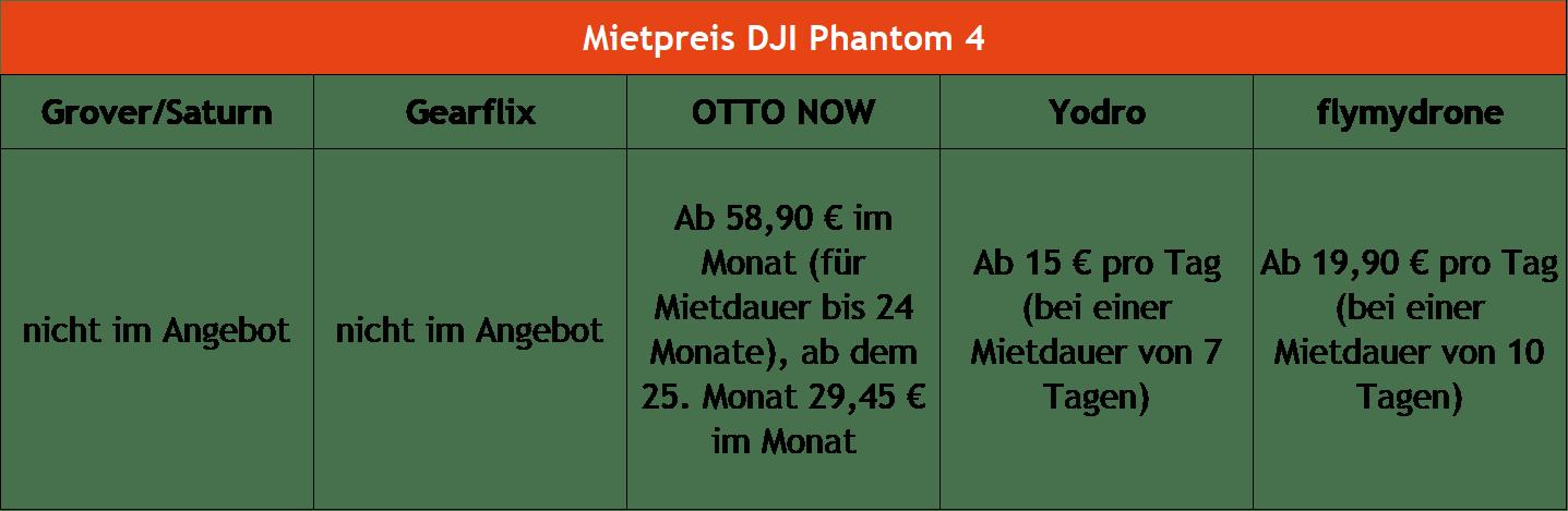 Drohnen mieten DJI Phantom 4