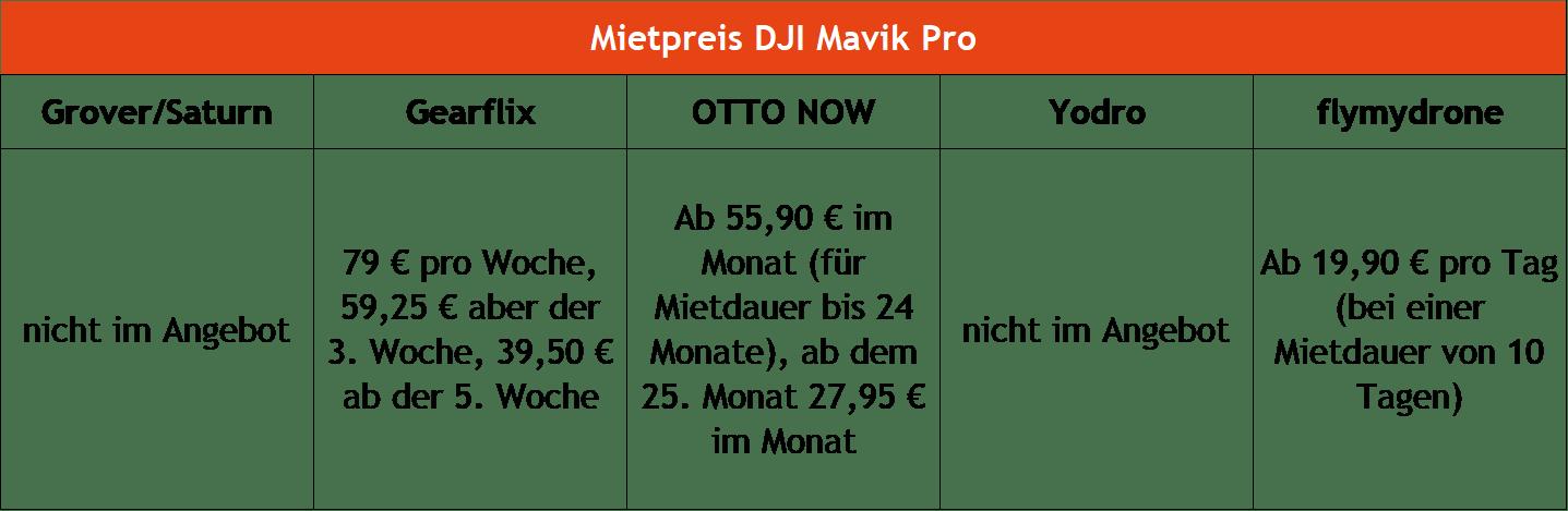 Drohnen mieten DJI Mavik Pro